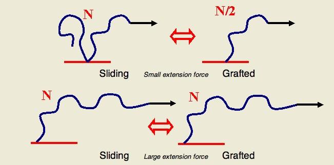 sliding chain